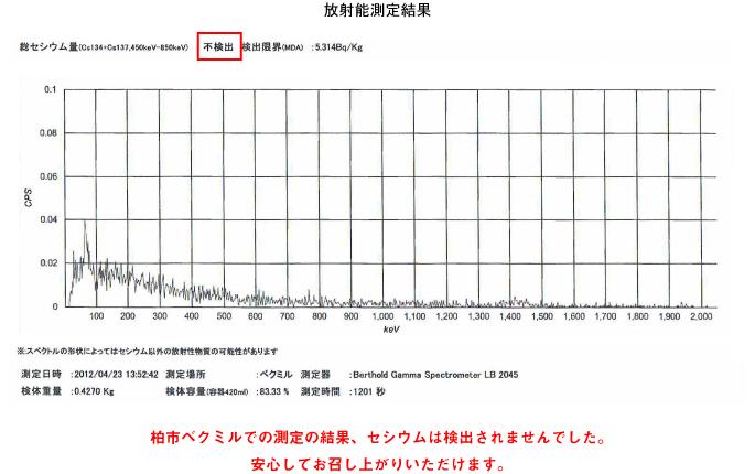 放射能、セシウムは検出されませんでした。/></p>         </div> </section>               <section class=